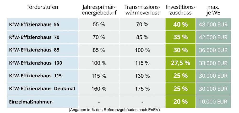 Kredit und Zuschuss der KfW Bank bis zu 48.000 Euro über Jörg Mayer Energieberatung